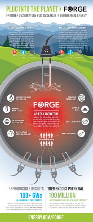 100 Гвт геотермальной энергии позволит сша отказаться от газа?