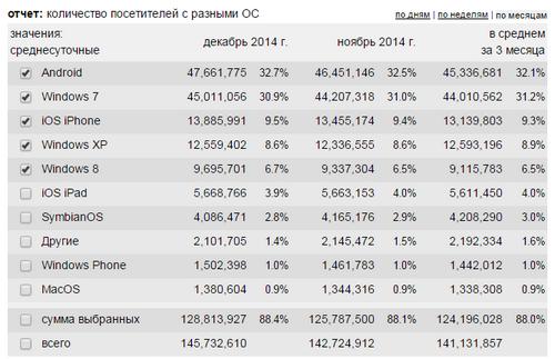 51% Трафика в рунете приходится на мобильные устройства