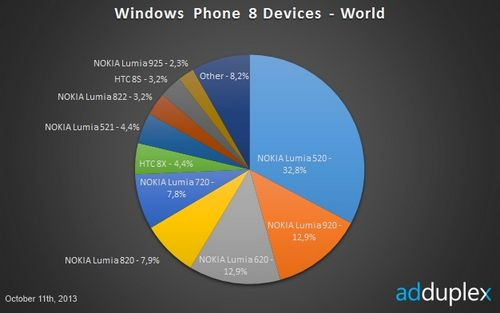 90% Смартфонов на windows phone - это nokia lumia
