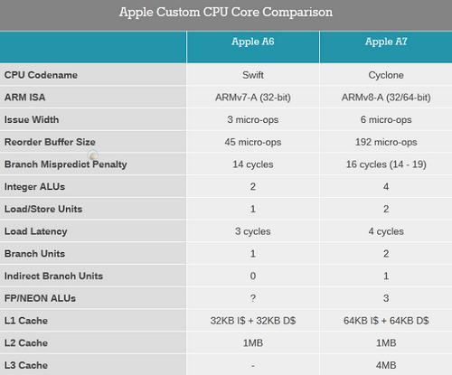 Apple a7 соответствует процессорам для настольных компьютеров