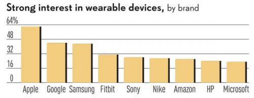 Apple опережает google и samsung в представлении потенциальных покупателей носимой электроники