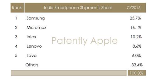 Apple собирается сосредоточиться на индийском рынке