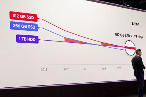 Цены на ssd продолжают снижаться
