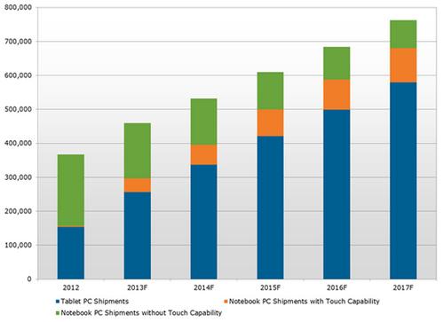 Displaysearch провела исследование рынка мобильных дисплеев