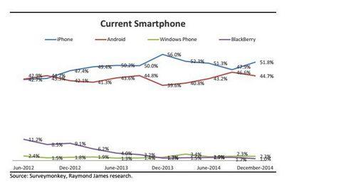 Доля владельцев windows-фонов достигла максимального за последние 2 года значения