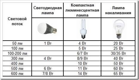 Еще раз о преимуществах светодиодных ламп