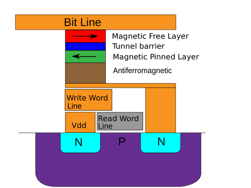Everspin начинает пробные поставки энергонезависимой памяти нового типа