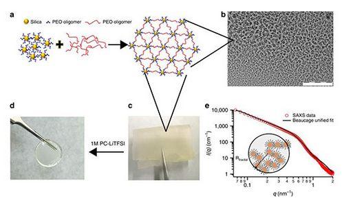 Гибридная мембрана решит проблему дендритов литиевых батарей