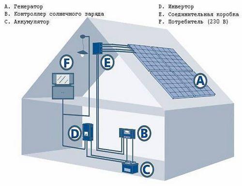 Гибридная солнечная система увеличивает продуктивность газовых электростанций на 20%