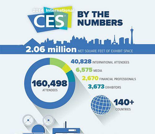 Главные тренды проходящей в лас-вегасе выставки потребительской электроники