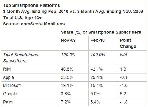 Google android завоевывает рынок смартфонов