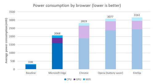 Google опубликовал статистику своего энергопотребления