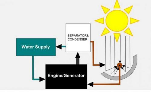 Hydroice – солнечный двигатель на масле и воде