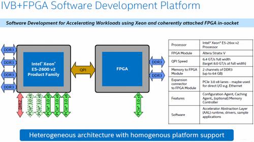 Intel работает над созданием экономичных серверных процессоров xeon, sandy bridge и atom