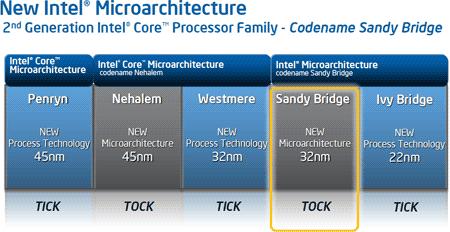 Intel возобновляет поставки некоторых чипсетов для процессоров sandy bridge