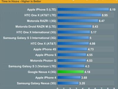Iphone 5 - рекордсмен по автономной работе в lte-сетях