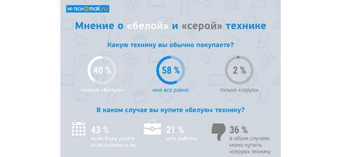 Исследование hi-tech mail.ru: пользователи не видят разницы между «белыми» и «серыми» товарами