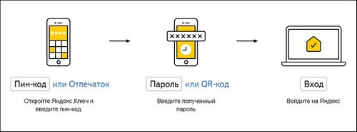Яндекс запускает двухфакторную аутентификацию