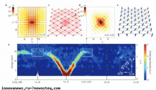 Экспериментально доказано существование феномена электронов в двумерном материале