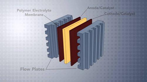 Электричество из бензина с помощью топливного элемента