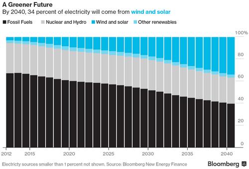 Электричество из водяного пара может стать еще одним возобновляемым источником энергии