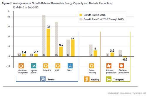 Южная африка. возобновляемой энергетике нет альтернатив, но и перспективы туманны