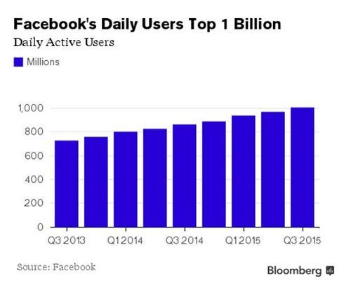 Как крупнейшая соцсеть остается прибыльной, несмотря на дорогостоящие проекты будущего