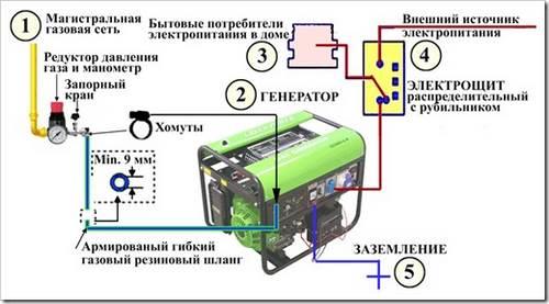 Как подключить бензогенератор к сети дома?