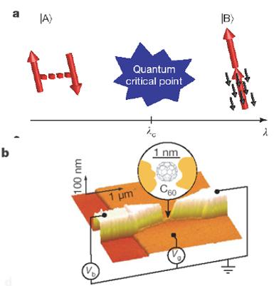 Квантовый фазовый переход в молекуле c60