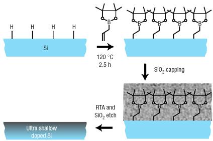 Легирование полупроводниковых наноструктур