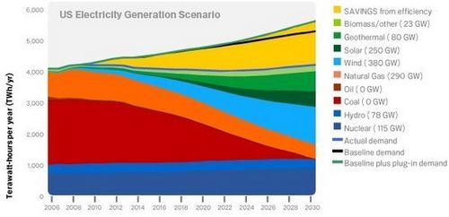 Мегакорпорации становятся на зелёный путь солнечной энергетики