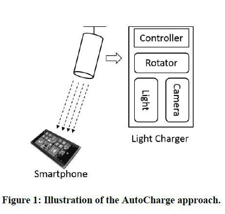 Microsoft autocharge - технология беспроводной зарядки смартфонов с помощью светового луча