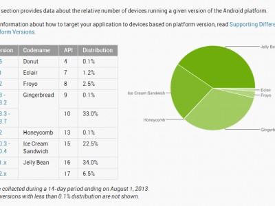 Motorola опубликовала график обновления своих устройств до jelly bean