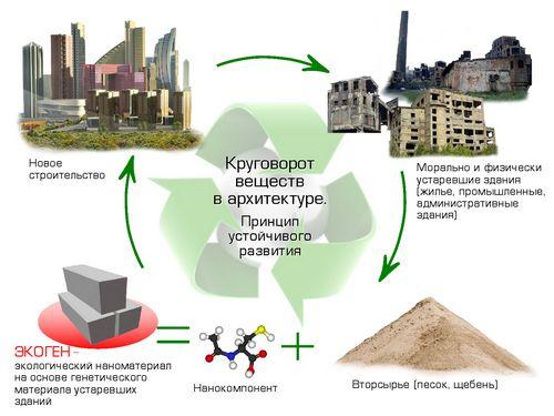 Нанотехнологии в строительстве: нанобетон