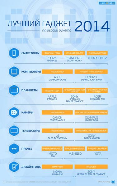 Названы лучшие гаджеты 2014 года по версии пользователей рунета