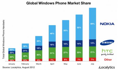 Nokia стремительно наращивает свою долю рынка устройств windows phone
