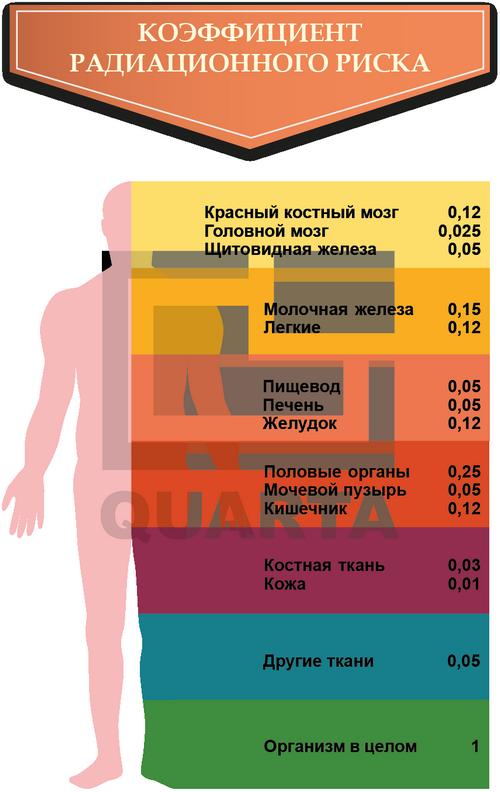 Новый метод определения альфа-радиации в окружающей среде