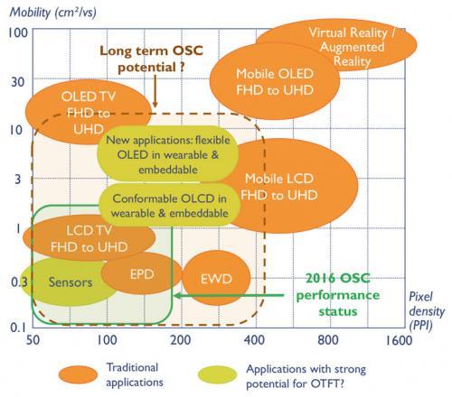 По прогнозу yole developpement, гибкие дисплеи oled otft появятся на рынке через два-три года