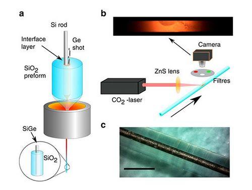Полупроводниковое ядро расширит возможности оптоволокна