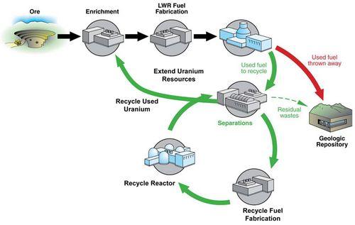 Повторное использование отработавшего ядерного топлива - старые технологии и новые возможности