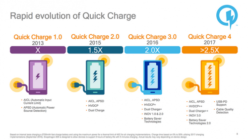 Представлена технология qualcomm quick charge 4, теперь совместимая с usb power delivery