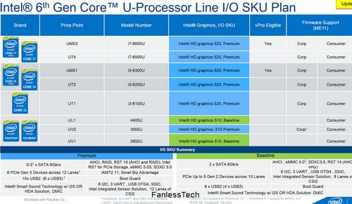 Процессоры серии intel core m skylake появятся во второй половине 2015 года