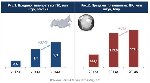 Продажи планшетов в россии в девять раз опередили общемировые
