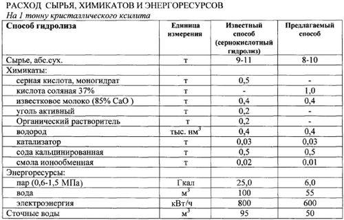 Производство водорода из ксилозы