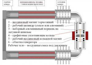 Простой термоакустический двигатель