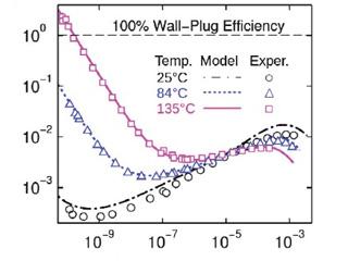 Разрабатывается фотоэлемент с кпд в 50%