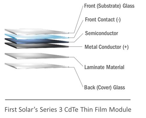 Рекорды тонкоплёночных преобразователей солнечной энергии
