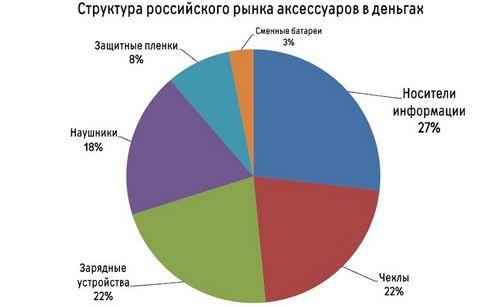 Российский рынок мобильных аксессуаров показал высокий рост
