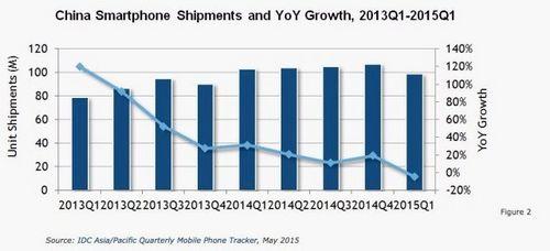 Рост продаж мобильных устройств в китае замедлится