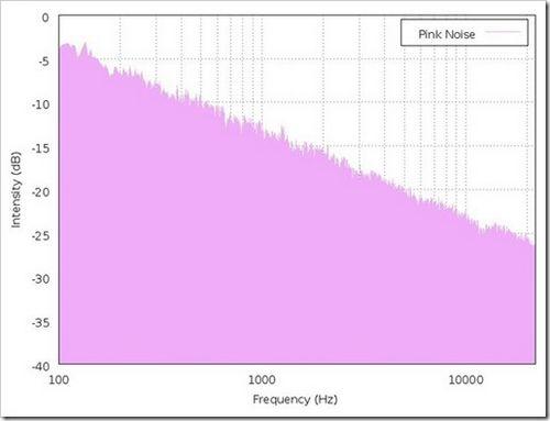 """Розовый шум - что это? звуковые колебания, которые могут быть использованы для настройки оборудования и для """"настройки"""" мозга."""